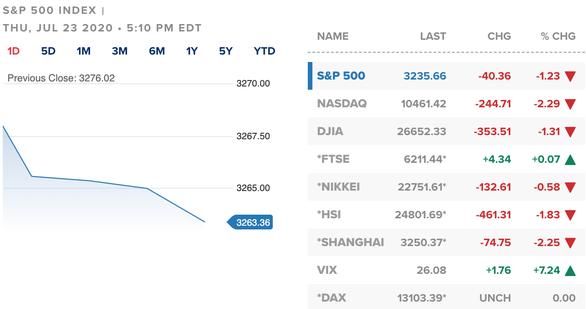 Chứng khoán đỏ lửa, cổ phiếu khu công nghiệp ngược dòng bật tăng - Ảnh 2.