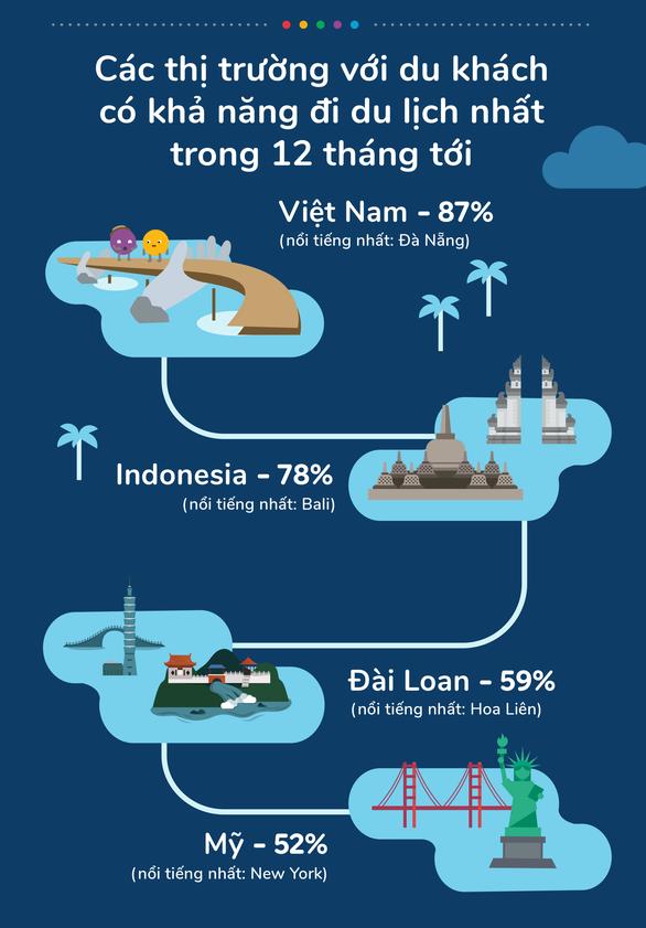 87% du khách Việt lên kế hoạch du lịch vào năm tới, bỏ xa Thái - Ảnh 1.
