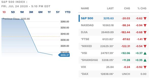 Chứng khoán giảm mạnh, dòng tiền nhảy vào bắt đáy cổ phiếu rớt giá - Ảnh 2.