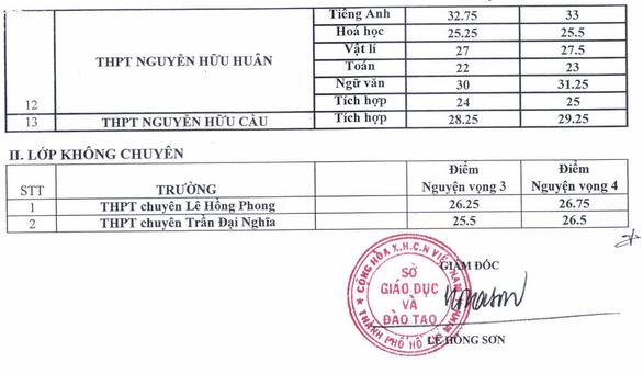 TP.HCM công bố điểm chuẩn vào lớp 10 chuyên và tích hợp - Ảnh 2.