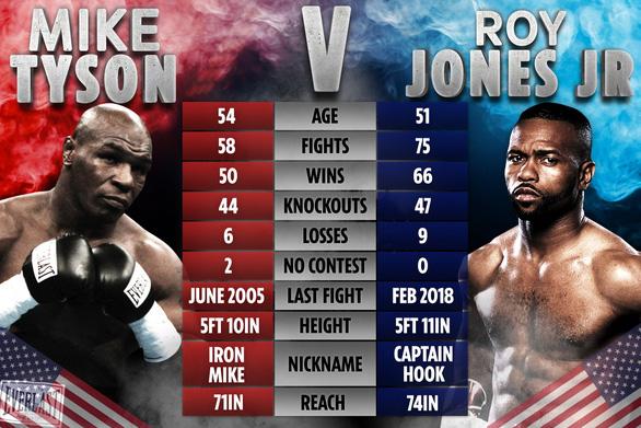 Mike Tyson đấu Roy Jones Jr.: Thú vị nhưng… nguy hiểm! - Ảnh 1.