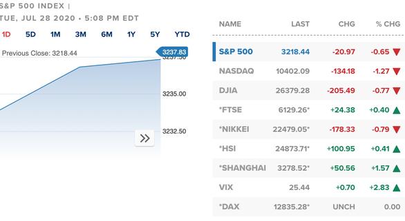 Cổ phiếu đồng loạt rớt giá, khối ngoại gom mua ròng hàng trăm tỉ đồng - Ảnh 2.