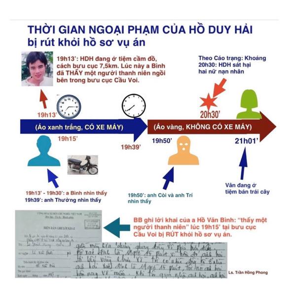 Vụ Hồ Duy Hải: Luật sư làm đơn khẳng định Hải ngoại phạm - Ảnh 2.