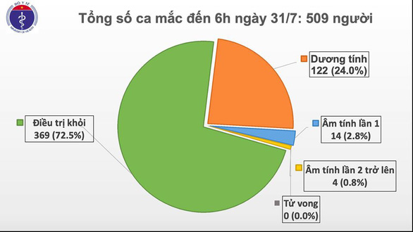 Thêm 45 ca COVID-19, Việt Nam 509 ca - Ảnh 2.