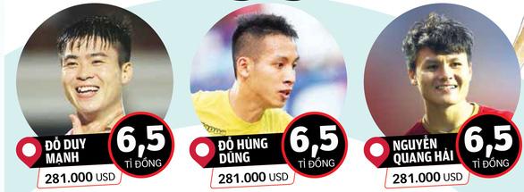 Từ 7,3 triệu USD, vì sao V-League vọt lên giá 37 triệu USD trên trang chuyển nhượng quốc tế?  - Ảnh 1.