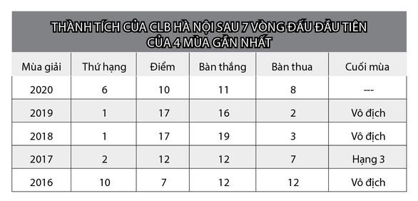Vì sao CLB Hà Nội sa sút? - Ảnh 2.