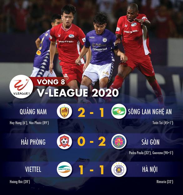 Kết quả và bảng xếp hạng V-League 2020 ngày 5-7: Sài Gòn lên đầu bảng, Hà Nội đứng thứ 5 - Ảnh 1.