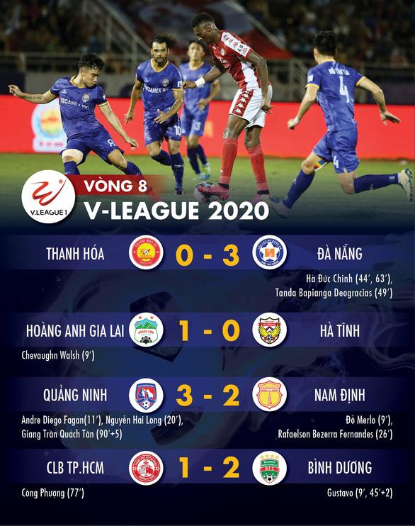 Kết quả V-League và bảng xếp hạng ngày 6-7: CLB TP.HCM mất ngôi đầu, Hà Nội xuống thứ 8 - Ảnh 1.