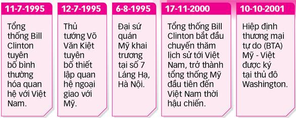 25 năm quan hệ ngoại giao Việt - Mỹ - Kỳ 1: Việt - Mỹ hợp tác chống đại dịch - Ảnh 7.