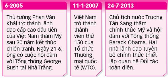 25 năm quan hệ ngoại giao Việt - Mỹ - Kỳ 1: Việt - Mỹ hợp tác chống đại dịch - Ảnh 8.