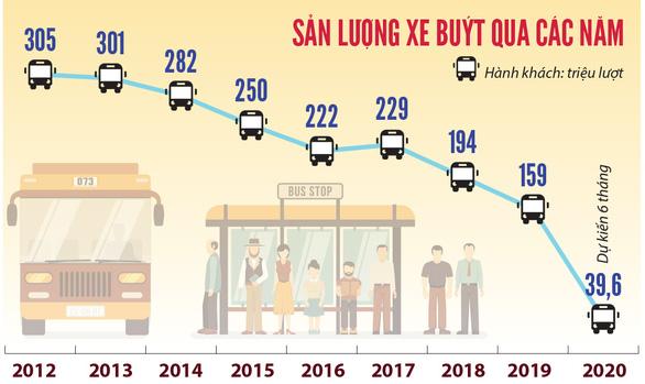 TP.HCM sẽ đấu thầu luồng tuyến xe buýt - Ảnh 2.