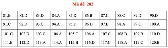 Đề và bài giải môn sinh kỳ thi tốt nghiệp THPT 2020 - đủ 24 mã đề - Ảnh 6.