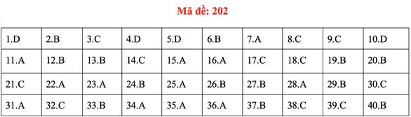 Đề và bài giải môn vật lý kỳ thi tốt nghiệp THPT 2020 - Ảnh 6.