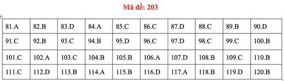 Đề và bài giải môn sinh kỳ thi tốt nghiệp THPT 2020 - đủ 24 mã đề - Ảnh 7.