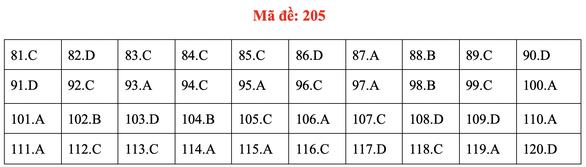 Đề và bài giải môn sinh kỳ thi tốt nghiệp THPT 2020 - đủ 24 mã đề - Ảnh 9.