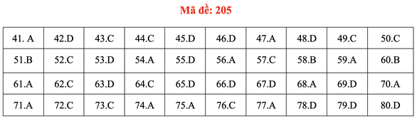 Đề và bài giải môn hóa kỳ thi tốt nghiệp THPT 2020 - Ảnh 6.
