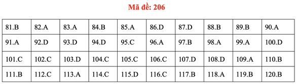 Đề và bài giải môn sinh kỳ thi tốt nghiệp THPT 2020 - đủ 24 mã đề - Ảnh 10.