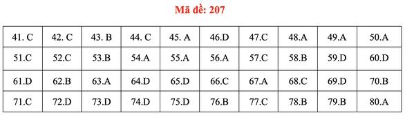 Đề và bài giải môn hóa kỳ thi tốt nghiệp THPT 2020 - Ảnh 8.