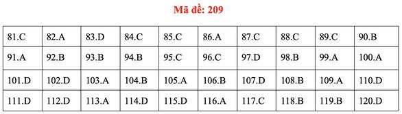 Đề và bài giải môn sinh kỳ thi tốt nghiệp THPT 2020 - đủ 24 mã đề - Ảnh 13.
