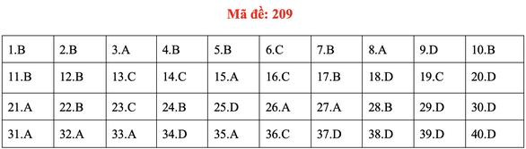 Đề và bài giải môn vật lý kỳ thi tốt nghiệp THPT 2020 - Ảnh 12.