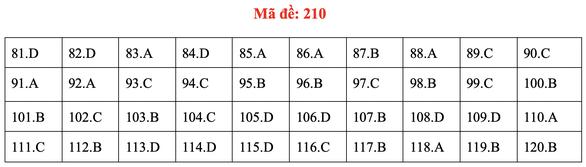 Đề và bài giải môn sinh kỳ thi tốt nghiệp THPT 2020 - đủ 24 mã đề - Ảnh 14.