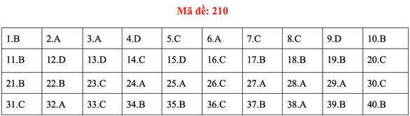 Đề và bài giải môn vật lý kỳ thi tốt nghiệp THPT 2020 - Ảnh 13.