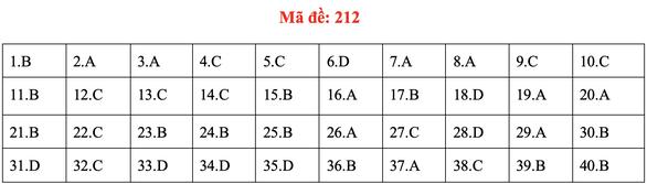 Đề và bài giải môn vật lý kỳ thi tốt nghiệp THPT 2020 - Ảnh 14.