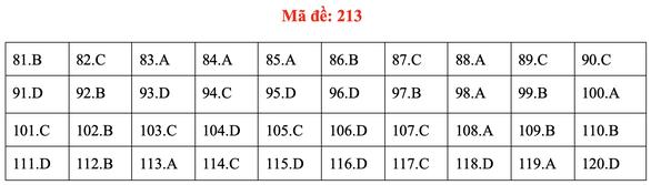 Đề và bài giải môn sinh kỳ thi tốt nghiệp THPT 2020 - đủ 24 mã đề - Ảnh 17.