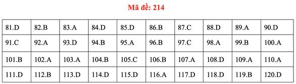 Đề và bài giải môn sinh kỳ thi tốt nghiệp THPT 2020 - đủ 24 mã đề - Ảnh 18.
