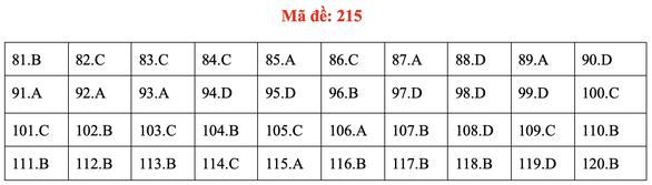 Đề và bài giải môn sinh kỳ thi tốt nghiệp THPT 2020 - đủ 24 mã đề - Ảnh 19.