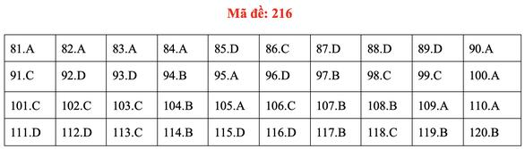 Đề và bài giải môn sinh kỳ thi tốt nghiệp THPT 2020 - đủ 24 mã đề - Ảnh 20.
