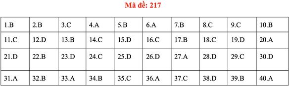 Đề và bài giải môn vật lý kỳ thi tốt nghiệp THPT 2020 - Ảnh 17.