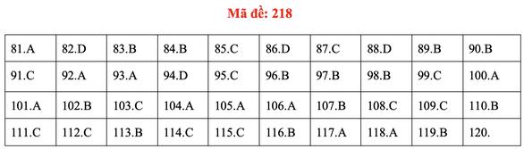 Đề và bài giải môn sinh kỳ thi tốt nghiệp THPT 2020 - đủ 24 mã đề - Ảnh 22.