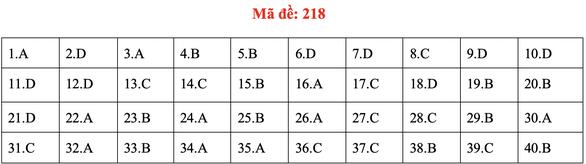 Đề và bài giải môn vật lý kỳ thi tốt nghiệp THPT 2020 - Ảnh 18.
