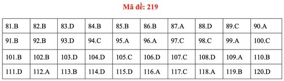 Đề và bài giải môn sinh kỳ thi tốt nghiệp THPT 2020 - đủ 24 mã đề - Ảnh 23.