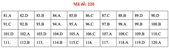 Đề và bài giải môn sinh kỳ thi tốt nghiệp THPT 2020 - đủ 24 mã đề - Ảnh 24.