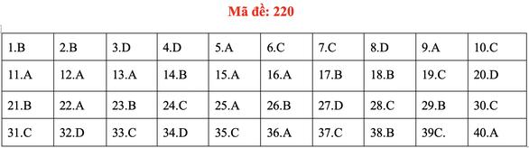 Đề và bài giải môn vật lý kỳ thi tốt nghiệp THPT 2020 - Ảnh 19.