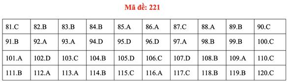 Đề và bài giải môn sinh kỳ thi tốt nghiệp THPT 2020 - đủ 24 mã đề - Ảnh 25.