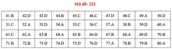 Đề và bài giải môn hóa kỳ thi tốt nghiệp THPT 2020 - Ảnh 13.