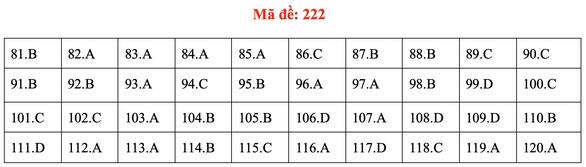 Đề và bài giải môn sinh kỳ thi tốt nghiệp THPT 2020 - đủ 24 mã đề - Ảnh 26.