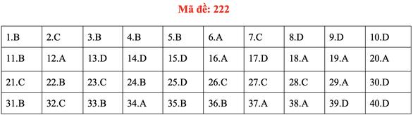 Đề và bài giải môn vật lý kỳ thi tốt nghiệp THPT 2020 - Ảnh 21.