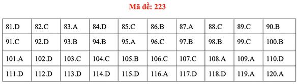 Đề và bài giải môn sinh kỳ thi tốt nghiệp THPT 2020 - đủ 24 mã đề - Ảnh 27.