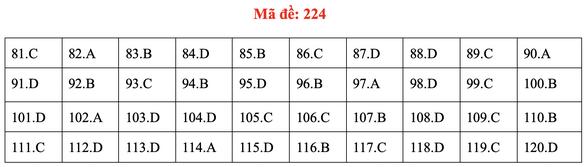Đề và bài giải môn sinh kỳ thi tốt nghiệp THPT 2020 - đủ 24 mã đề - Ảnh 28.
