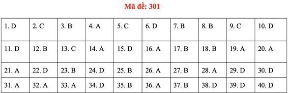 Đề và bài giải môn lịch sử kỳ thi tốt nghiệp THPT 2020 - đủ 24 mã đề - Ảnh 5.