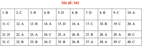 Đề và bài giải môn lịch sử kỳ thi tốt nghiệp THPT 2020 - đủ 24 mã đề - Ảnh 6.