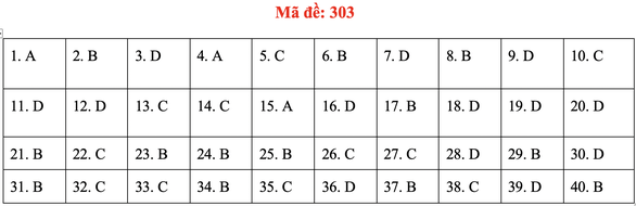 Đề và bài giải môn lịch sử kỳ thi tốt nghiệp THPT 2020 - đủ 24 mã đề - Ảnh 7.