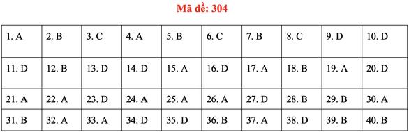 Đề và bài giải môn lịch sử kỳ thi tốt nghiệp THPT 2020 - đủ 24 mã đề - Ảnh 8.