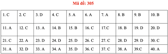 Đề và bài giải môn lịch sử kỳ thi tốt nghiệp THPT 2020 - đủ 24 mã đề - Ảnh 9.