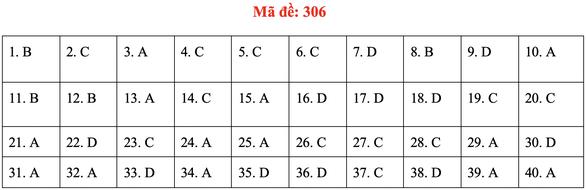 Đề và bài giải môn lịch sử kỳ thi tốt nghiệp THPT 2020 - đủ 24 mã đề - Ảnh 10.