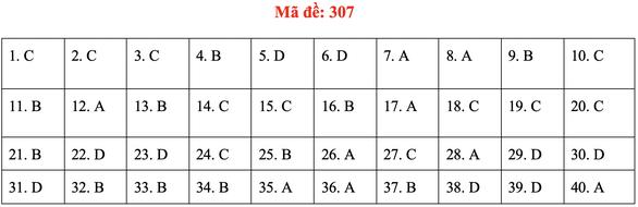 Đề và bài giải môn lịch sử kỳ thi tốt nghiệp THPT 2020 - đủ 24 mã đề - Ảnh 11.